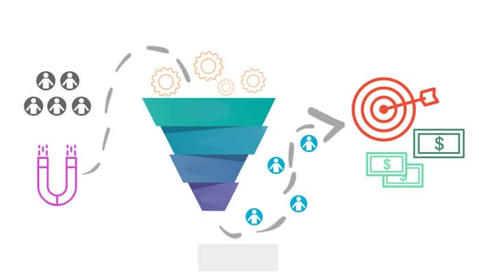 What is and how to create a sales funnel.